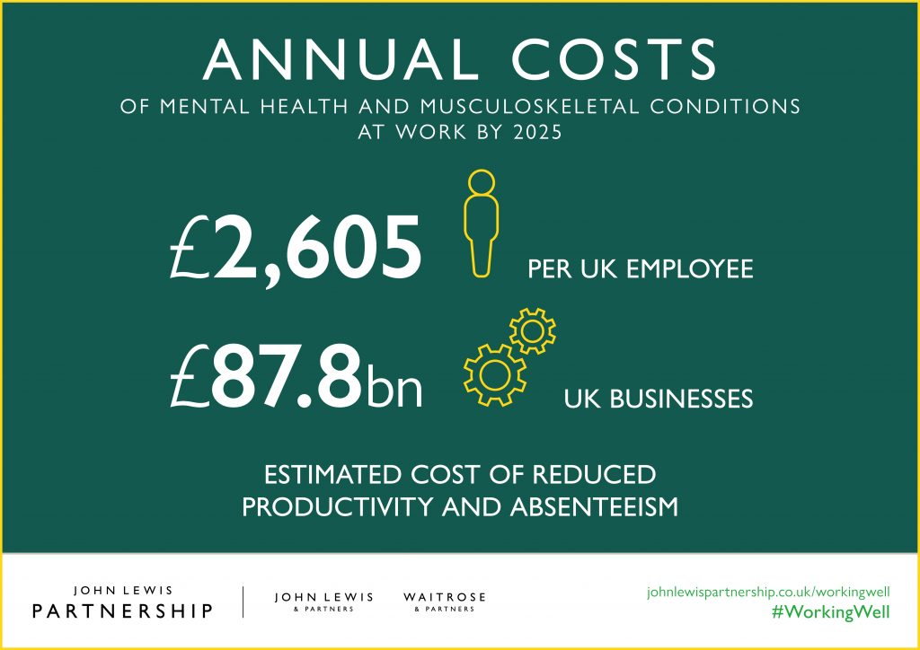of mental health and musculoskeletal conditions at work by 2025